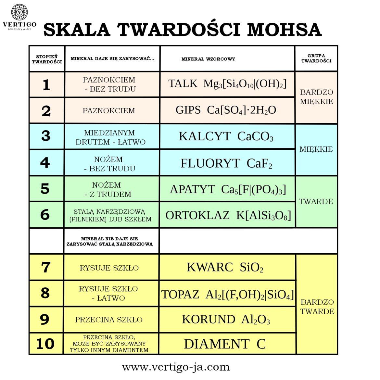 tabela ze skalą twardości Mohsa